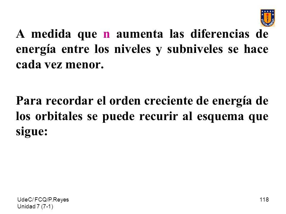 A medida que n aumenta las diferencias de energía entre los niveles y subniveles se hace cada vez menor.