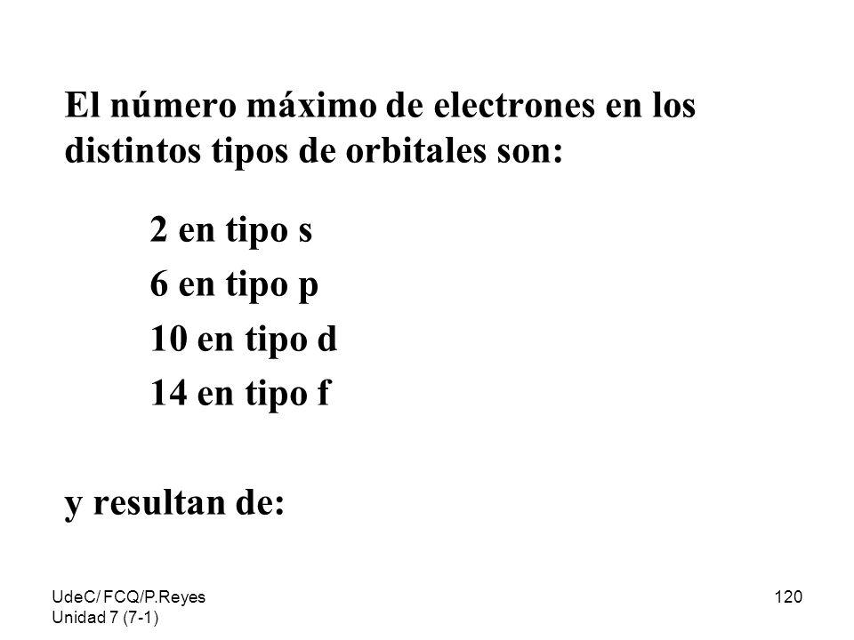 El número máximo de electrones en los distintos tipos de orbitales son: