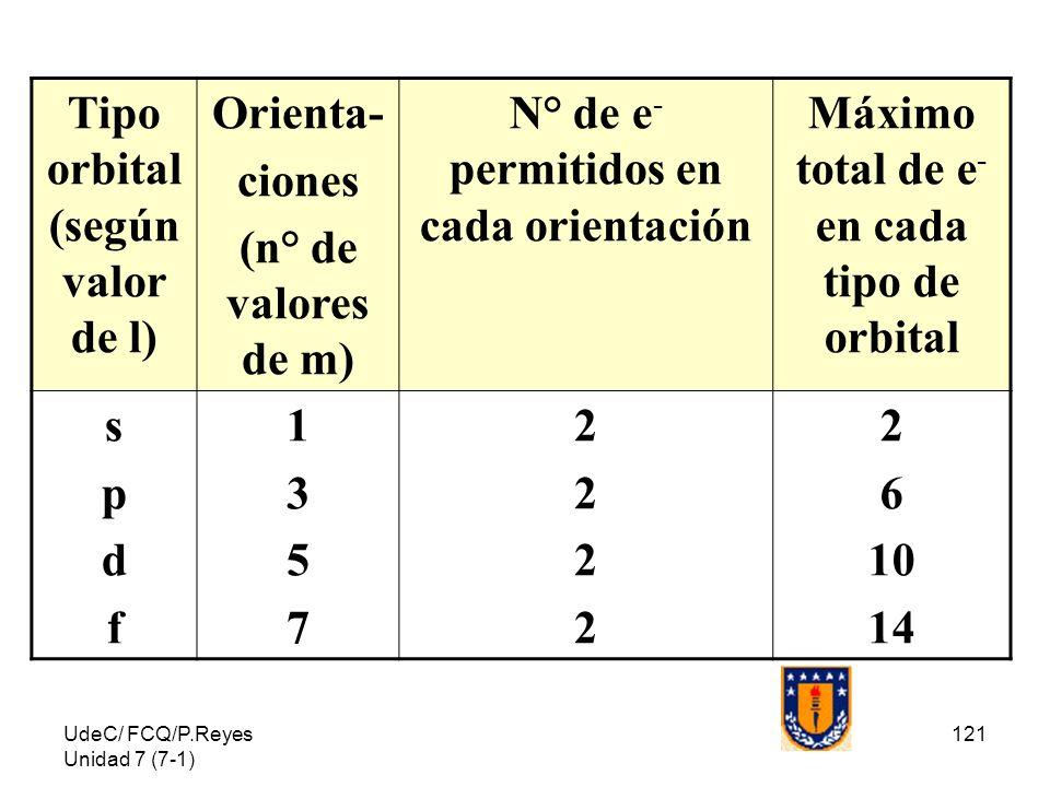 Tipo orbital (según valor de l) Orienta- ciones (n° de valores de m)