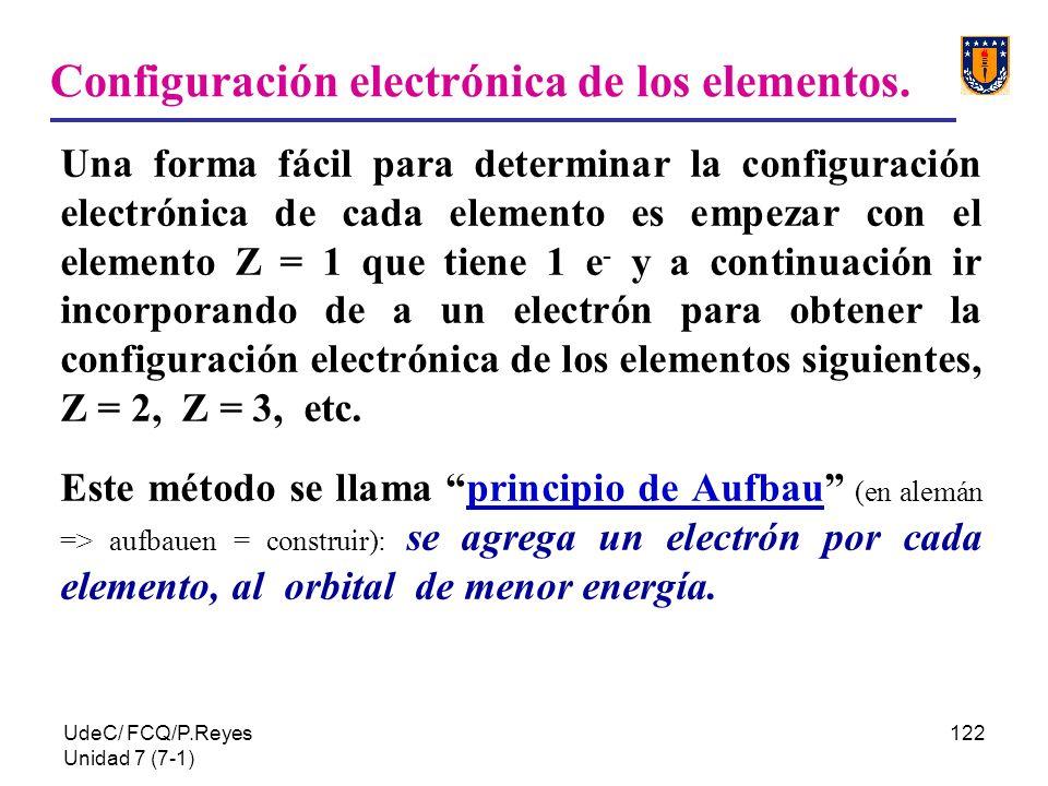 Configuración electrónica de los elementos.