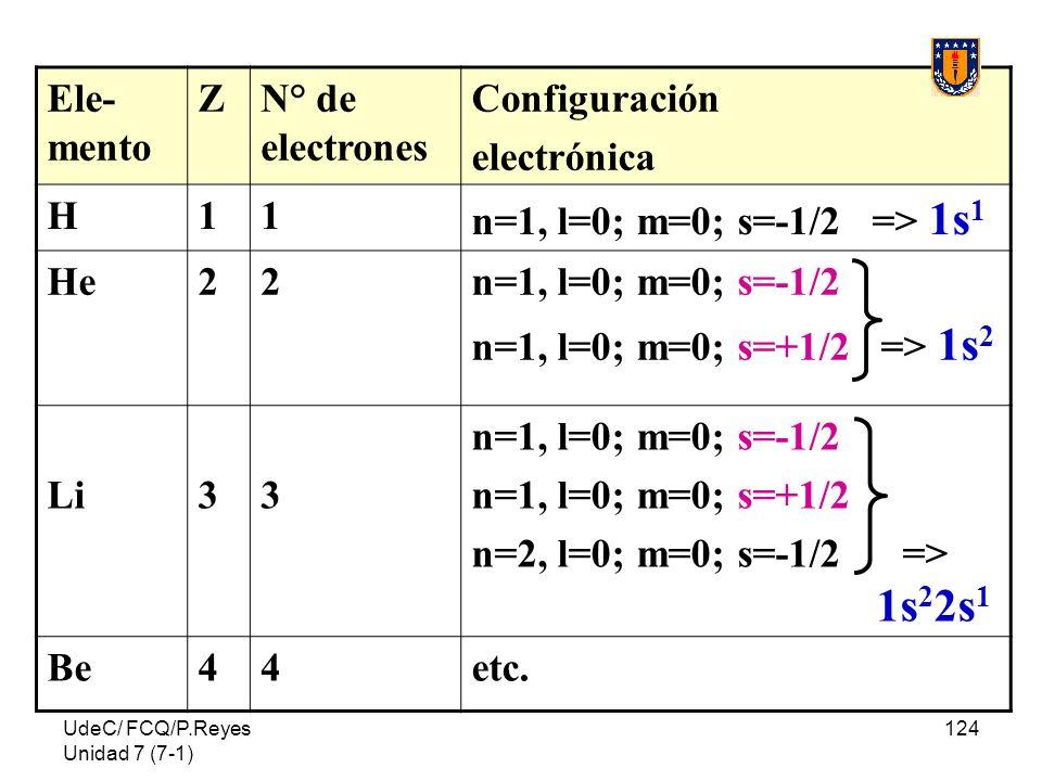 n=2, l=0; m=0; s=-1/2 => a 1s22s1