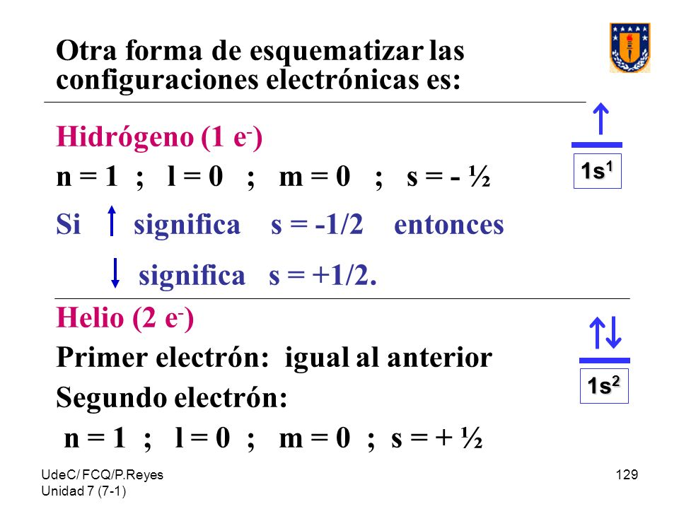 Otra forma de esquematizar las configuraciones electrónicas es: