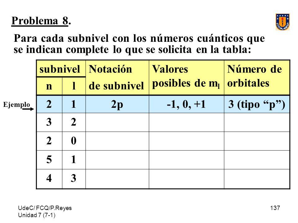 Problema 8. Para cada subnivel con los números cuánticos que se indican complete lo que se solicita en la tabla: