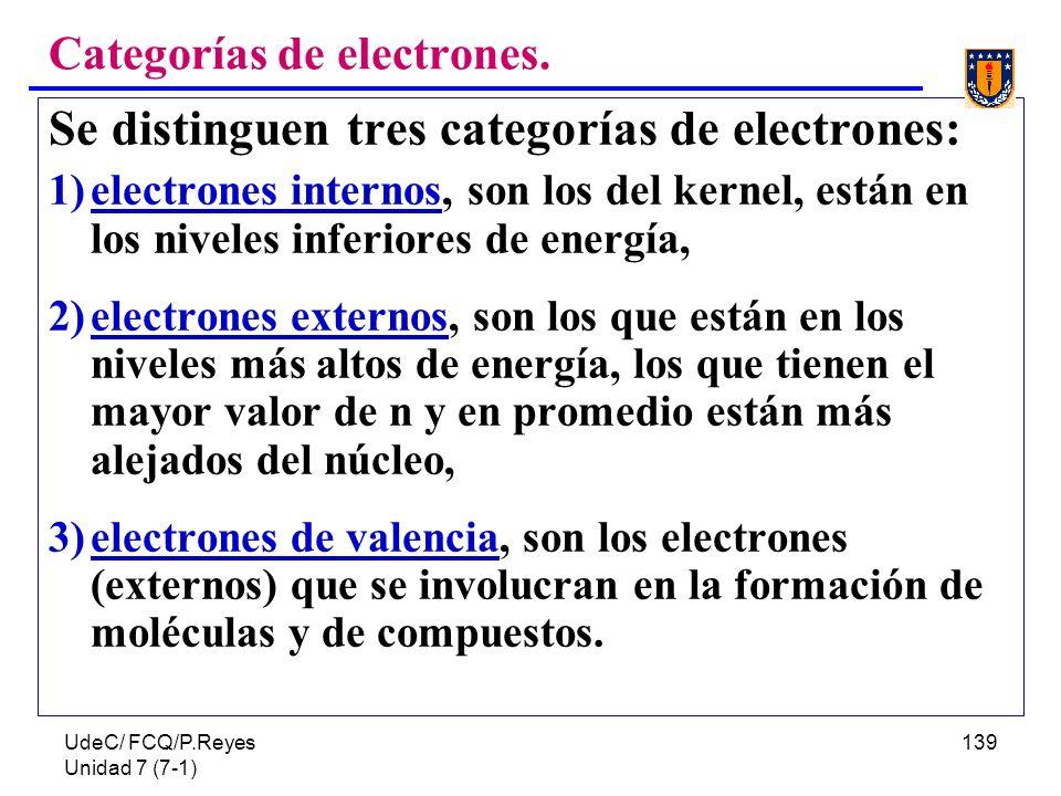 Categorías de electrones.