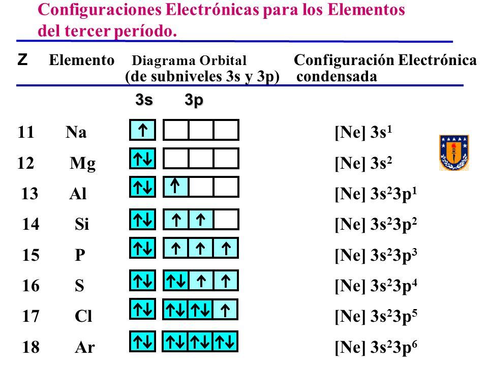 Configuraciones Electrónicas para los Elementos del tercer período.