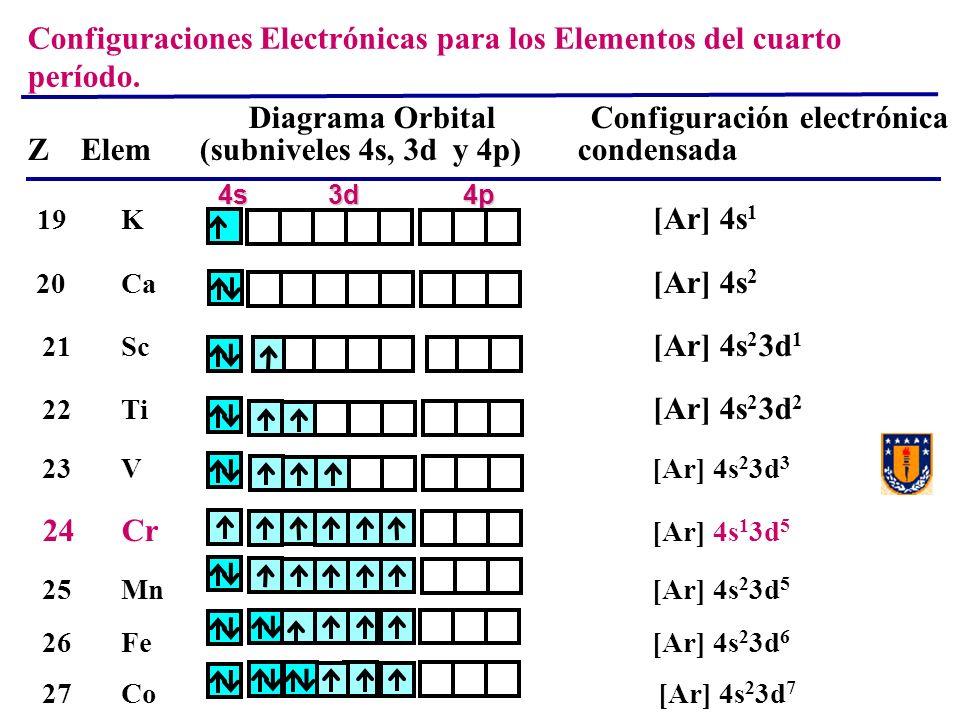 Configuraciones Electrónicas para los Elementos del cuarto período.