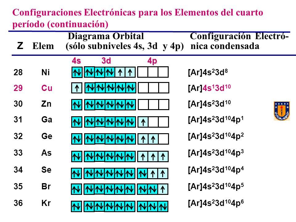 Configuraciones Electrónicas para los Elementos del cuarto período (continuación)