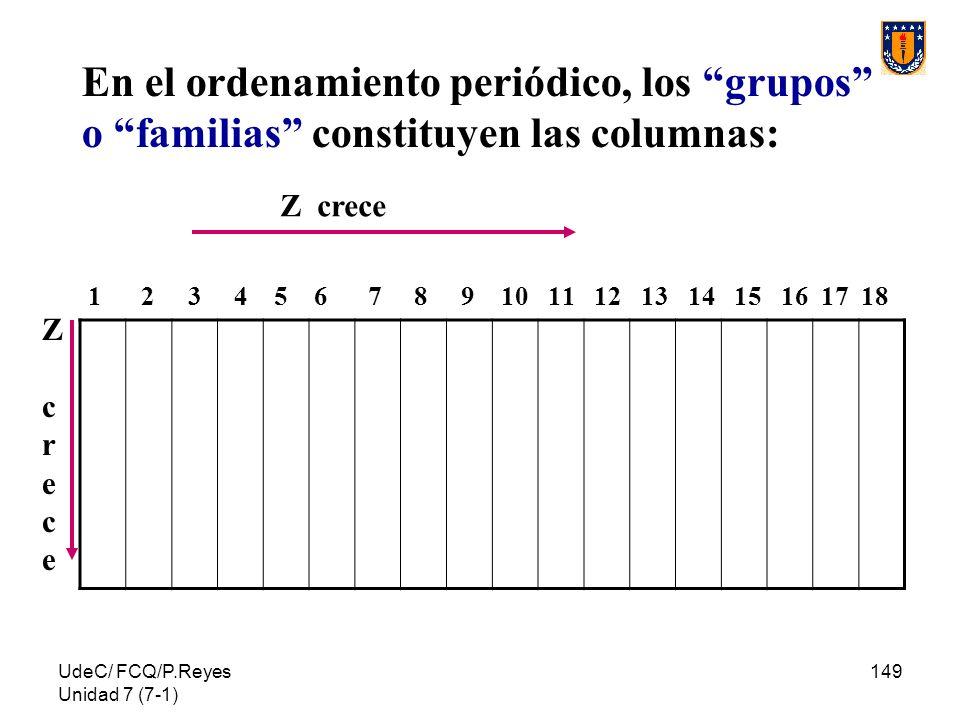En el ordenamiento periódico, los grupos o familias constituyen las columnas: