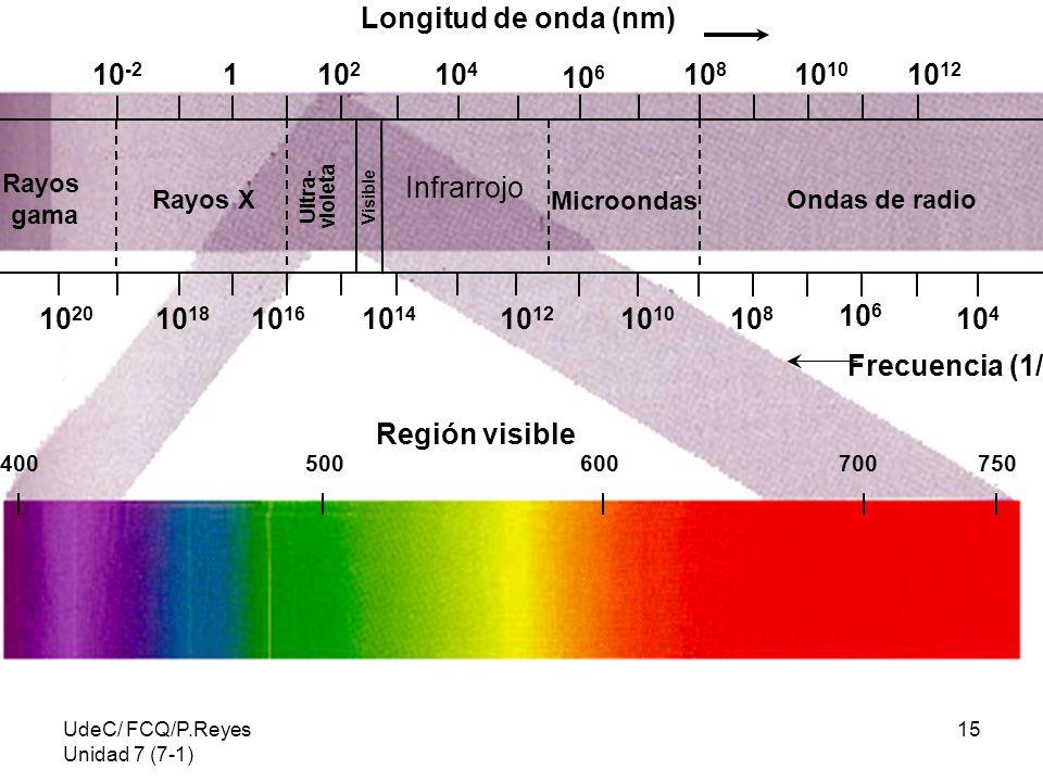 Longitud de onda (nm) 10-2 1 102 104 106 108 1010 1012 Infrarrojo 1020