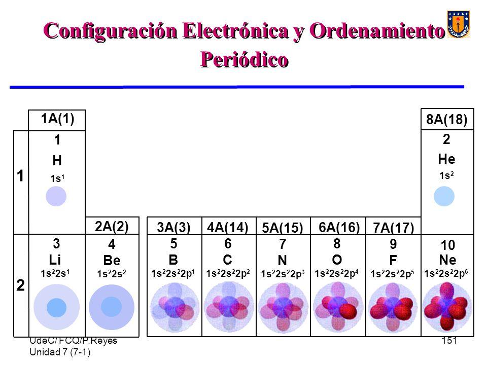 Configuración Electrónica y Ordenamiento Periódico