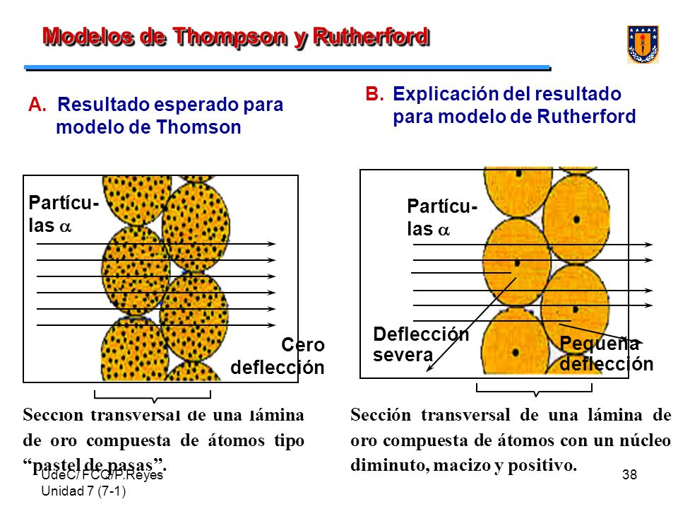 Modelos de Thompson y Rutherford