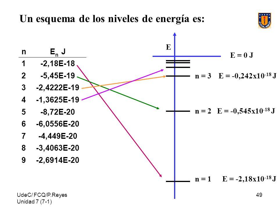 Un esquema de los niveles de energía es: