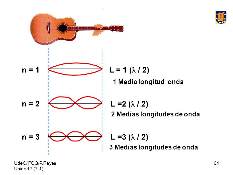 2 Medias longitudes de onda 3 Medias longitudes de onda