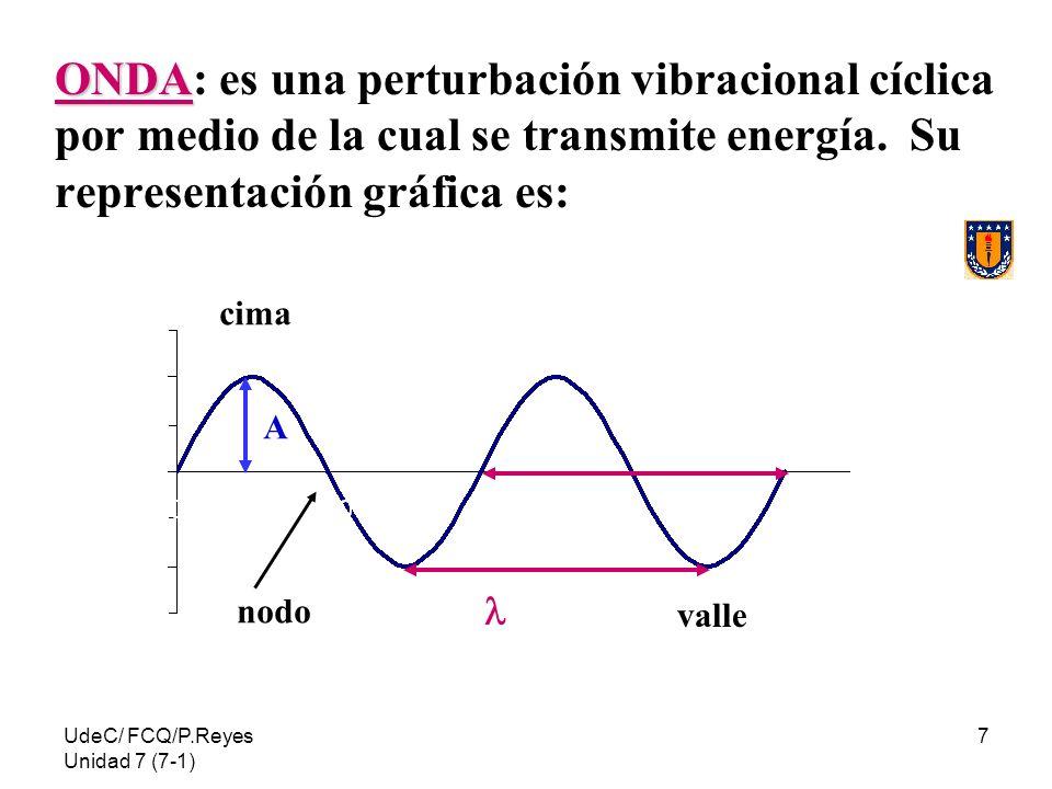 ONDA: es una perturbación vibracional cíclica por medio de la cual se transmite energía. Su representación gráfica es: