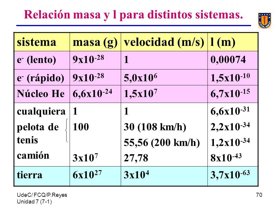 Relación masa y l para distintos sistemas.