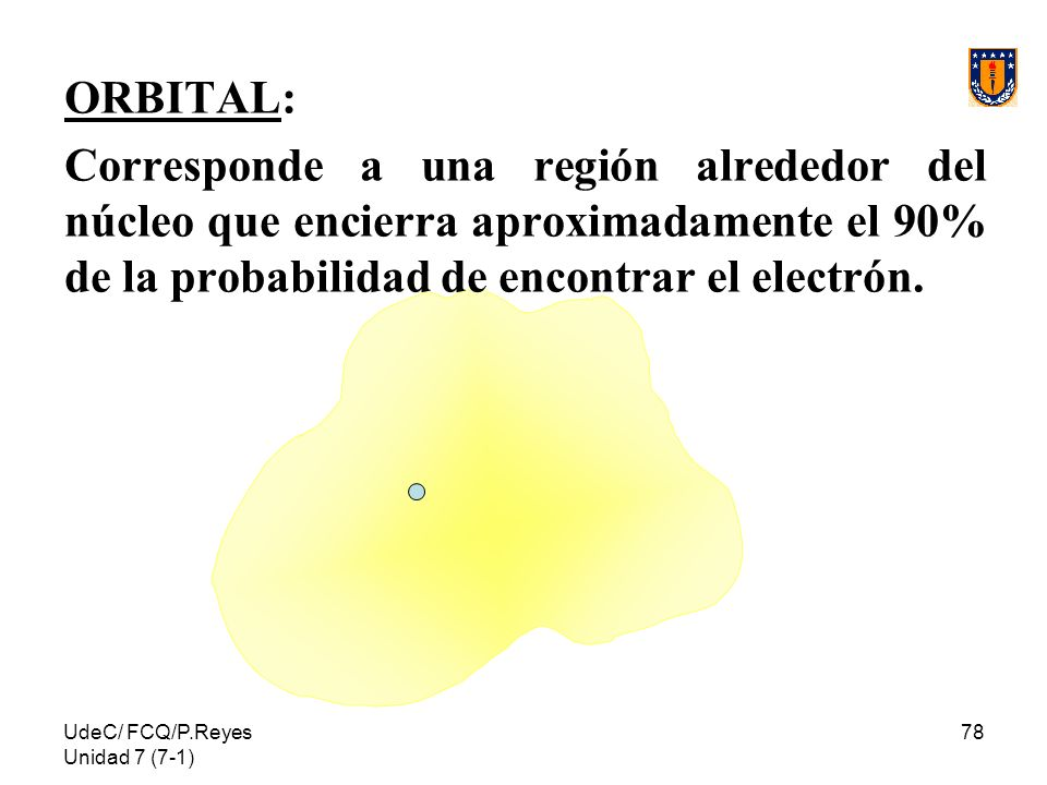 ORBITAL: Corresponde a una región alrededor del núcleo que encierra aproximadamente el 90% de la probabilidad de encontrar el electrón.