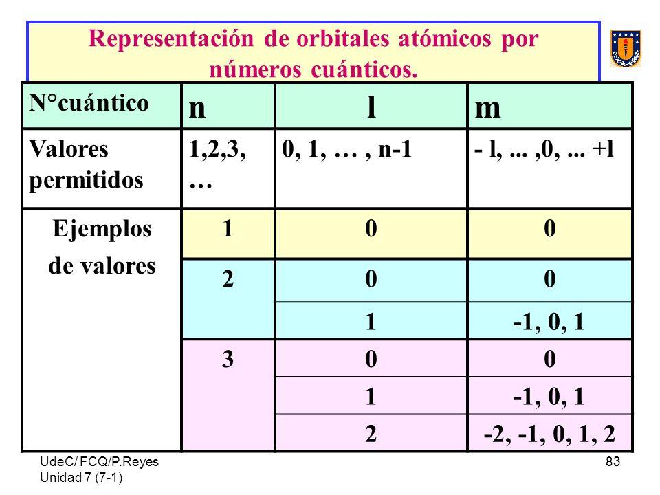 Representación de orbitales atómicos por números cuánticos.