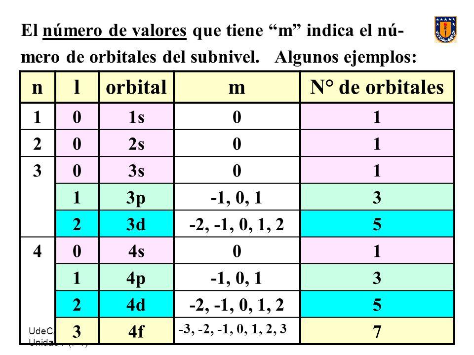 n l orbital m N° de orbitales