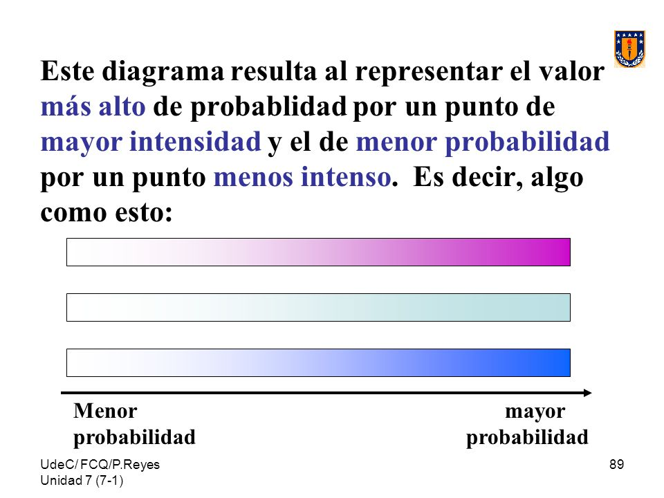 Este diagrama resulta al representar el valor más alto de probablidad por un punto de mayor intensidad y el de menor probabilidad por un punto menos intenso. Es decir, algo como esto: