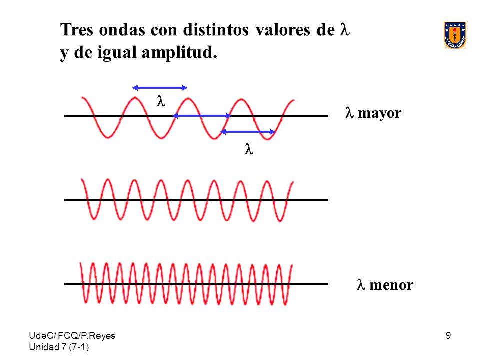 Tres ondas con distintos valores de l y de igual amplitud.