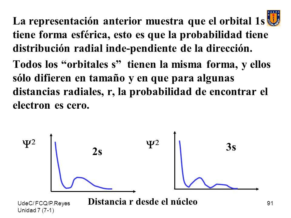 La representación anterior muestra que el orbital 1s tiene forma esférica, esto es que la probabilidad tiene distribución radial inde-pendiente de la dirección.