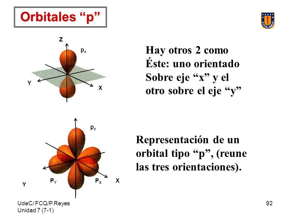 Orbitales p Hay otros 2 como Éste: uno orientado Sobre eje x y el