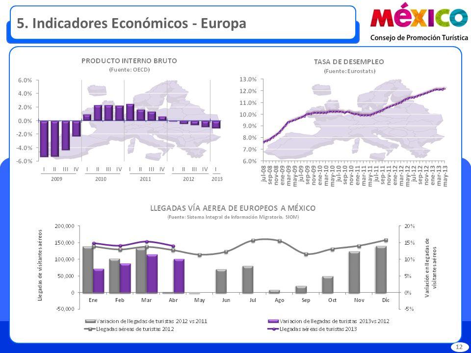 5. Indicadores Económicos - Europa