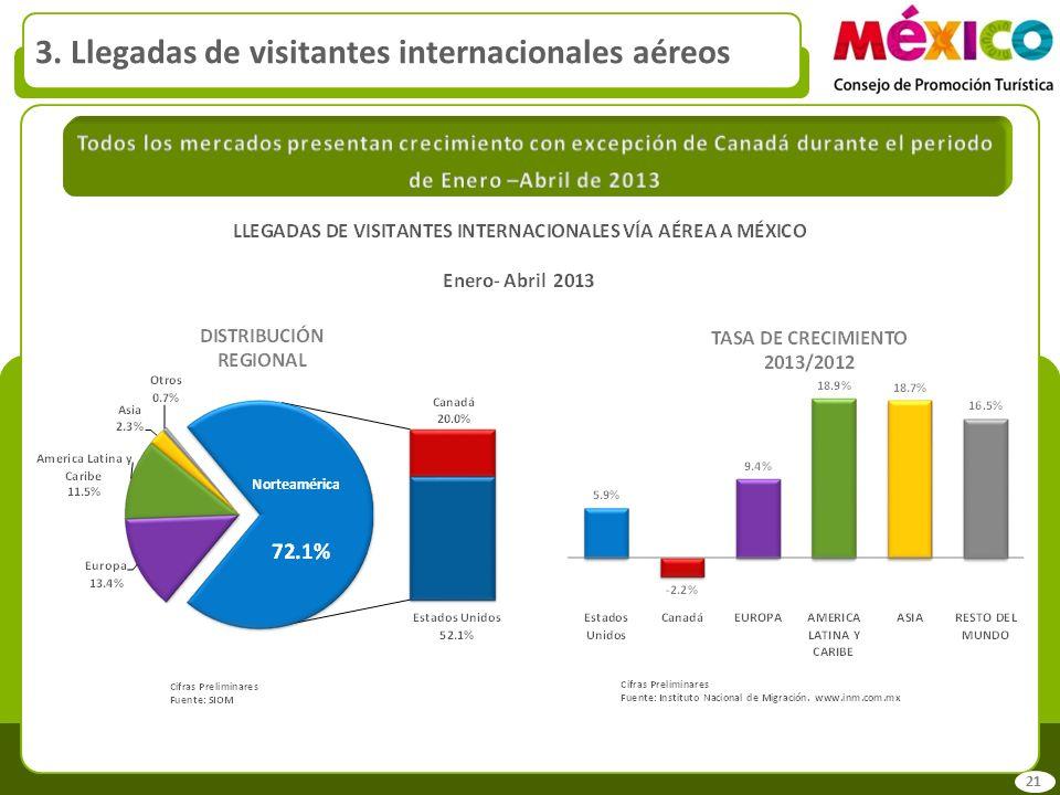 3. Llegadas de visitantes internacionales aéreos