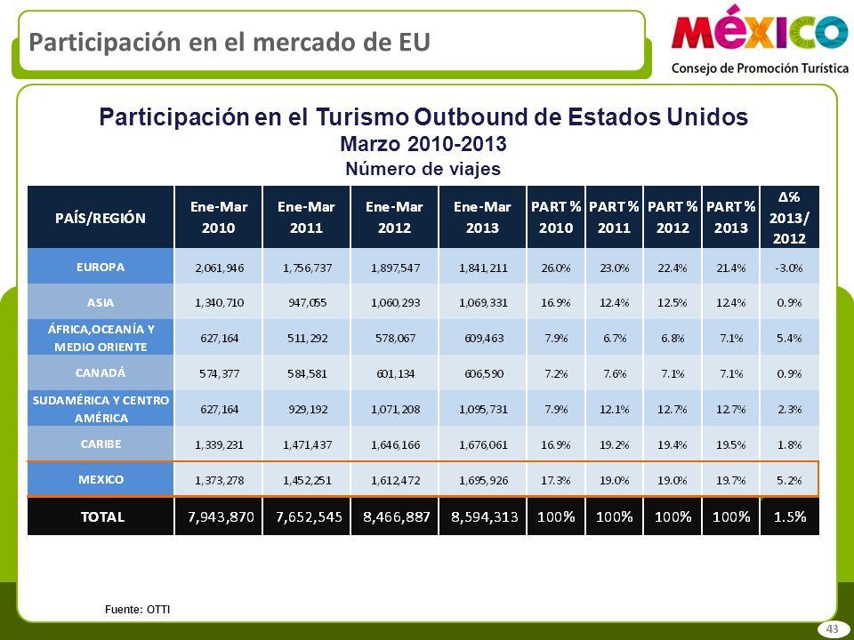Participación en el mercado de EU