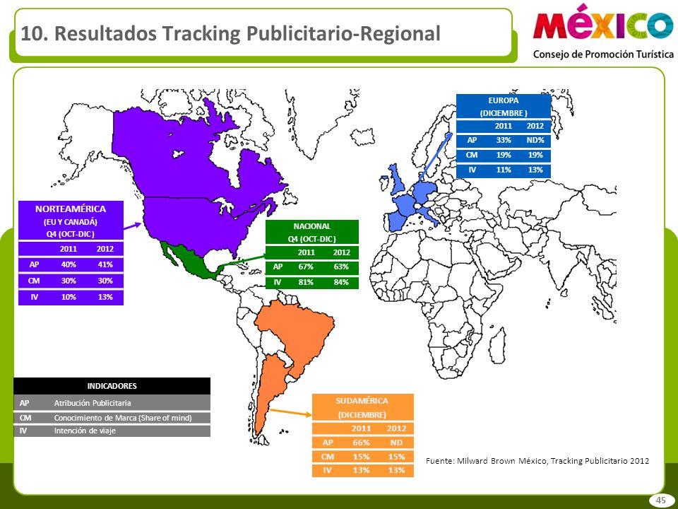 10. Resultados Tracking Publicitario-Regional