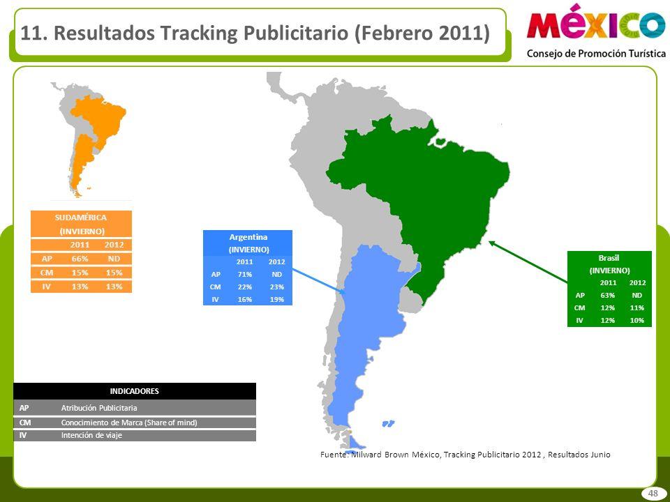11. Resultados Tracking Publicitario (Febrero 2011)