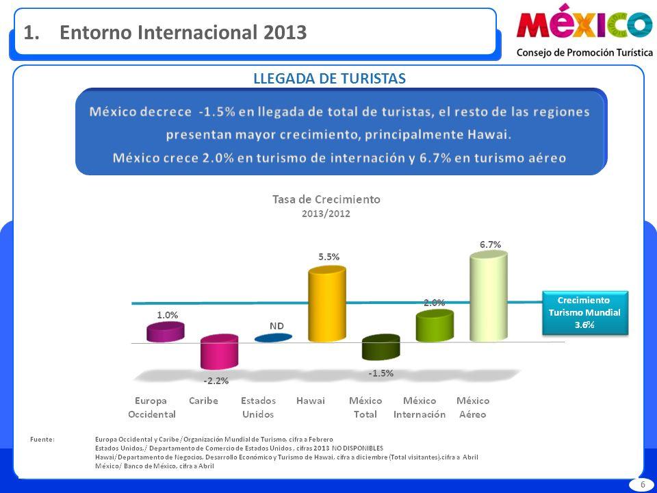 1. Entorno Internacional 2013