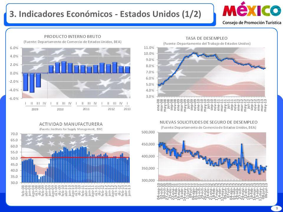 3. Indicadores Económicos - Estados Unidos (1/2)