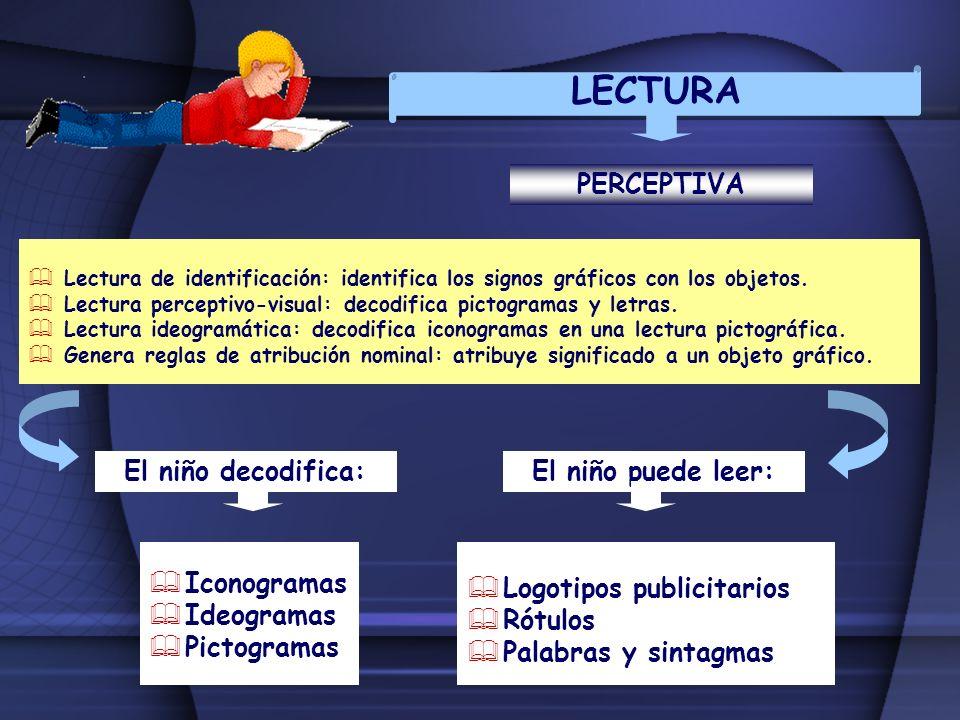 LECTURA PERCEPTIVA El niño decodifica: El niño puede leer: Iconogramas
