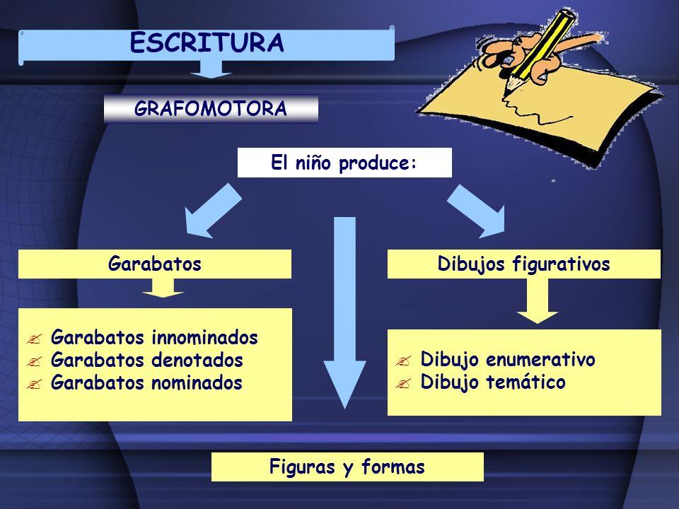 ESCRITURA GRAFOMOTORA El niño produce: Garabatos Dibujos figurativos