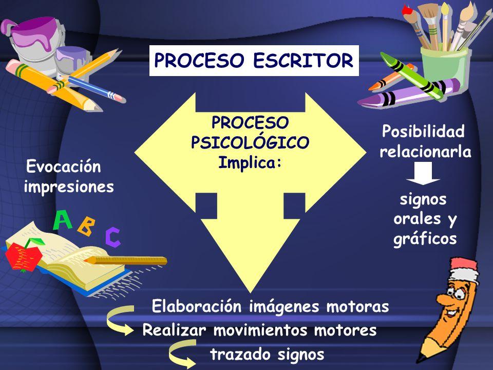 PROCESO ESCRITOR PROCESO PSICOLÓGICO Posibilidad relacionarla Implica: