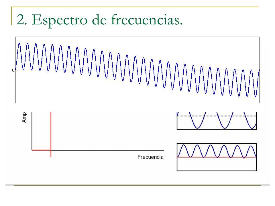 2. Espectro de frecuencias.