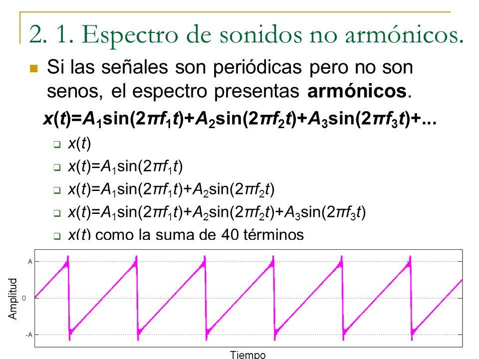 2. 1. Espectro de sonidos no armónicos.