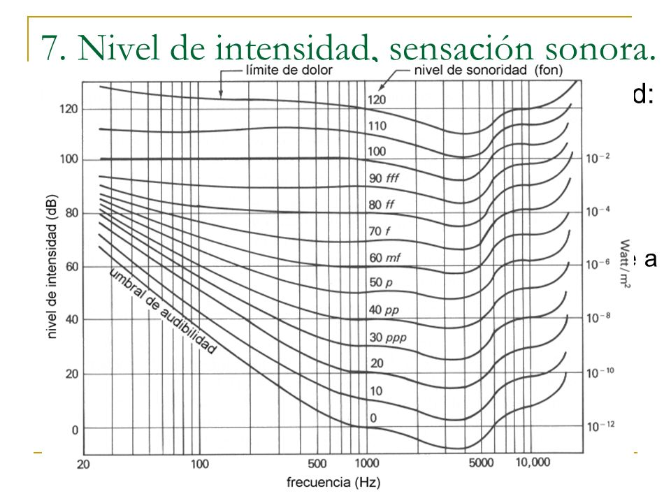 7. Nivel de intensidad, sensación sonora.