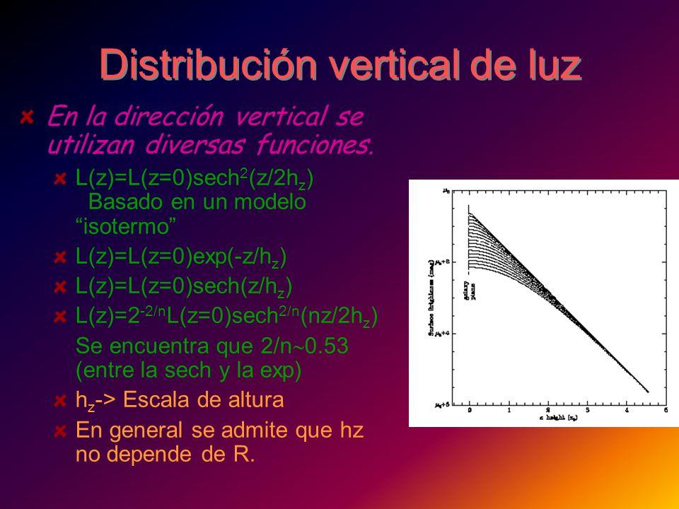Distribución vertical de luz