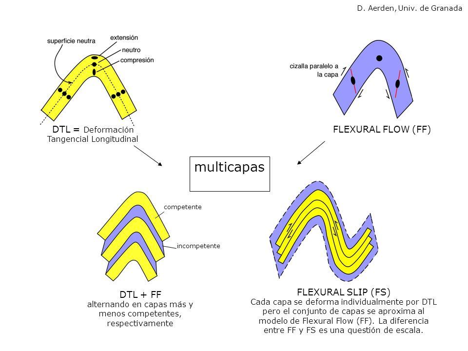 multicapas DTL = Deformación Tangencial Longitudinal