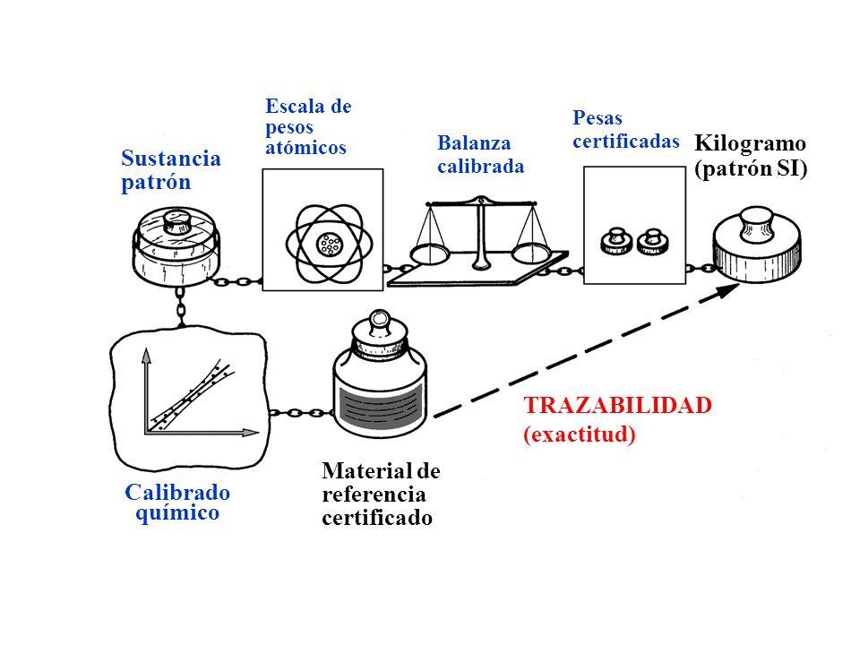 TRAZABILIDAD (exactitud)