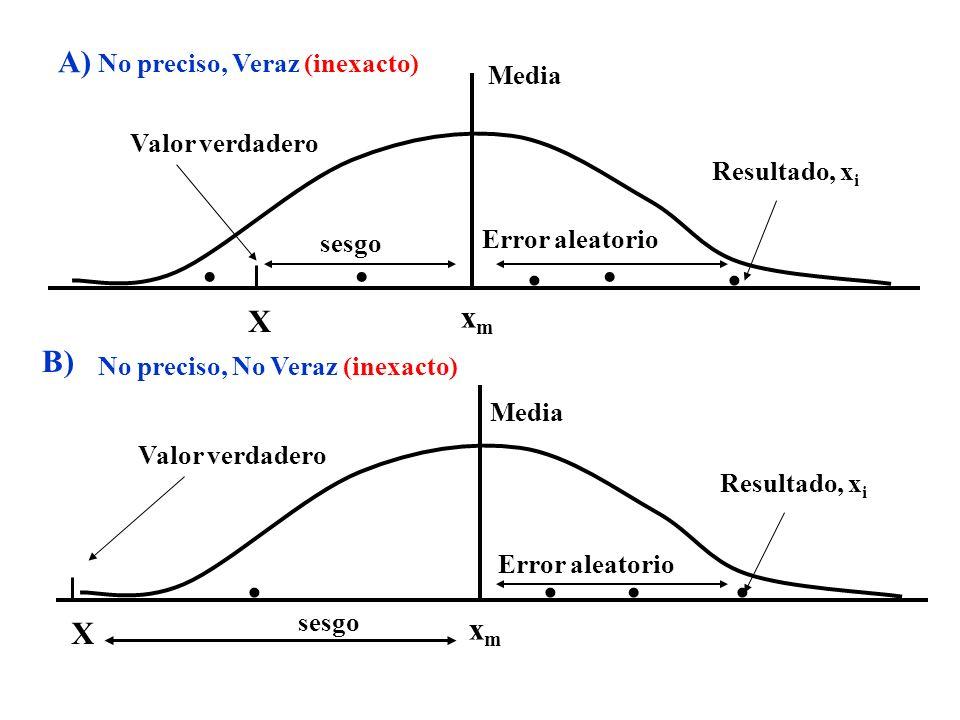 A)      X xm B)     X xm No preciso, Veraz (inexacto) Media