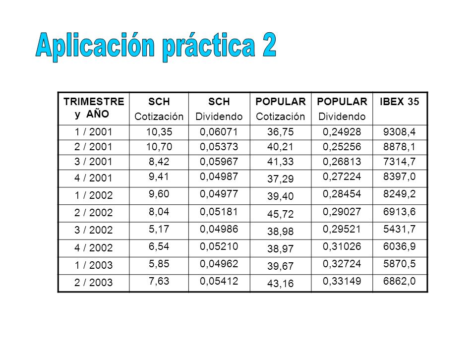 Aplicación práctica 2 TRIMESTRE y AÑO SCH Cotización Dividendo POPULAR