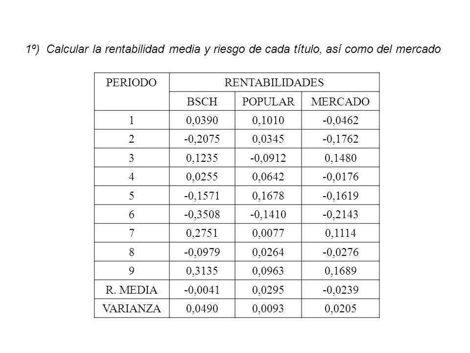 1º) Calcular la rentabilidad media y riesgo de cada título, así como del mercado
