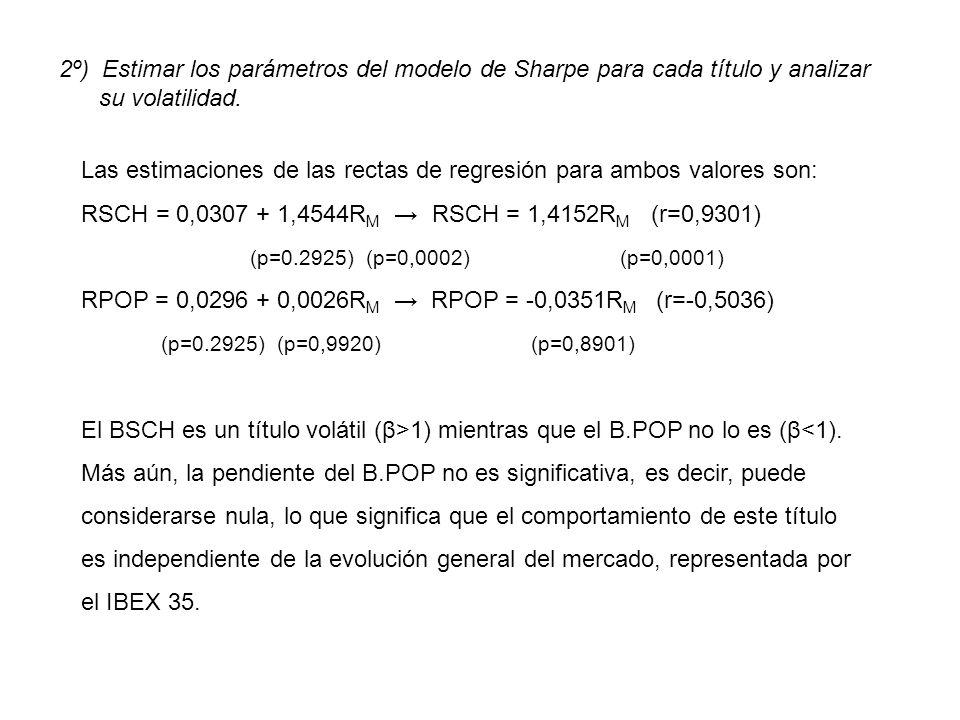 2º) Estimar los parámetros del modelo de Sharpe para cada título y analizar