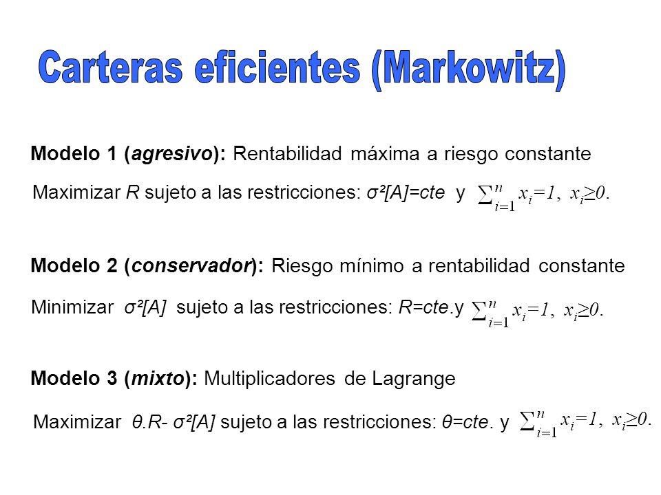 Carteras eficientes (Markowitz)