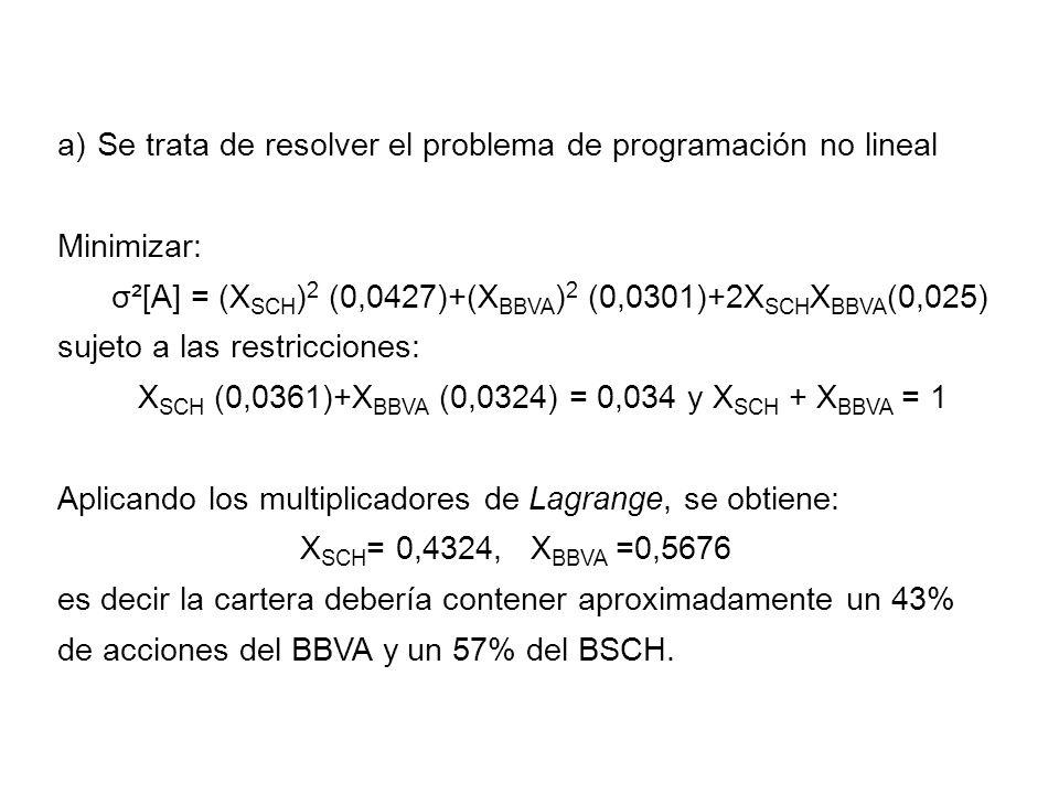 Se trata de resolver el problema de programación no lineal