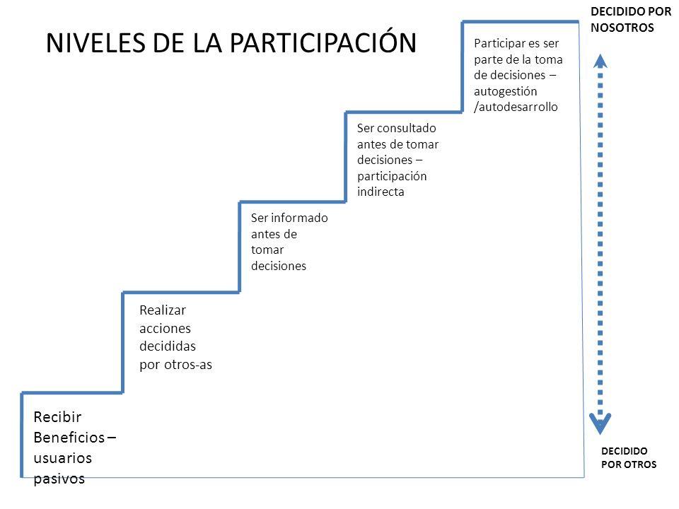 NIVELES DE LA PARTICIPACIÓN