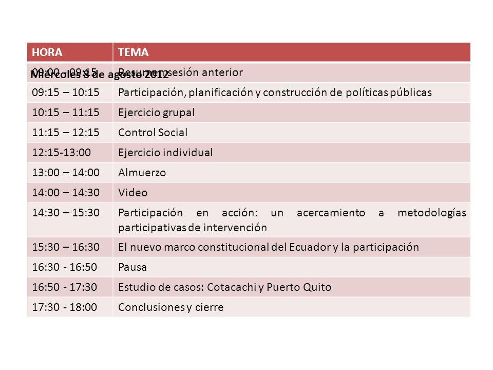 HORA TEMA. 09:00 - 09:15. Resumen sesión anterior. 09:15 – 10:15. Participación, planificación y construcción de políticas públicas.